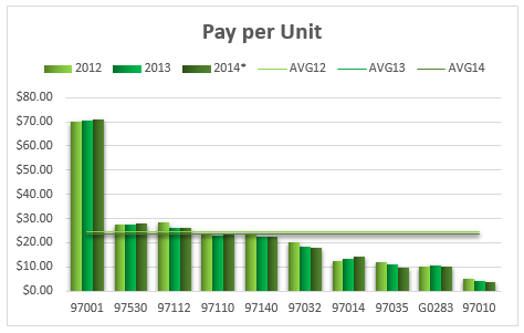 CPT code pay per unit 2012-2014