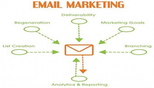 email marketing for physical therapists