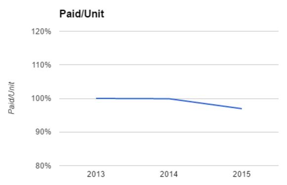 Paid per unit CPT codes