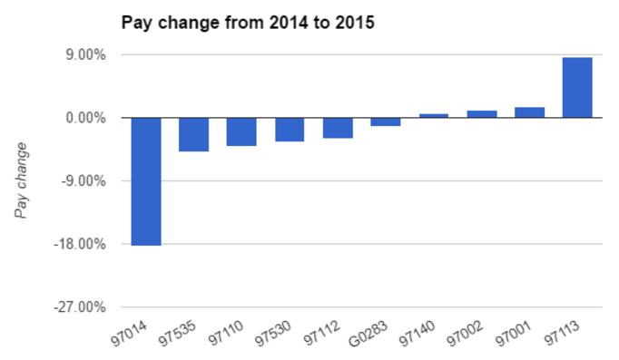 CPT code reimbursement change from 2014 to 2015.
