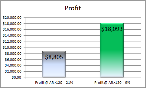 physical therapy billing_profit