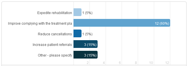 Physical Therapy Billing | patient education SURVEY RESULTS