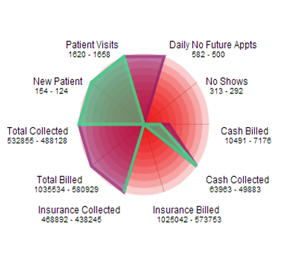 The Practice Health Monitor (Radar Chart) let's you see your metrics at a glance every day.