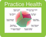 Practice health monitor radar chart.