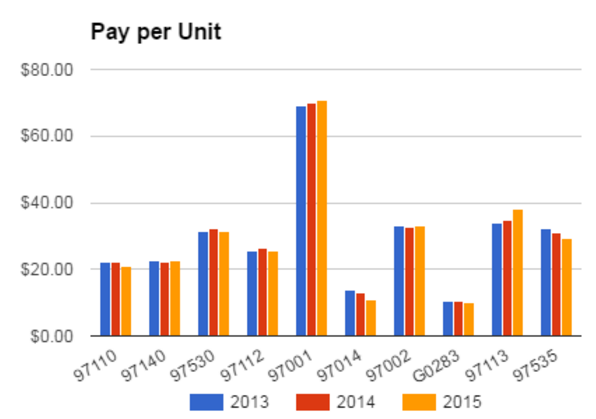 Pay per unit for the top 10 CPT codes for physical therapists.