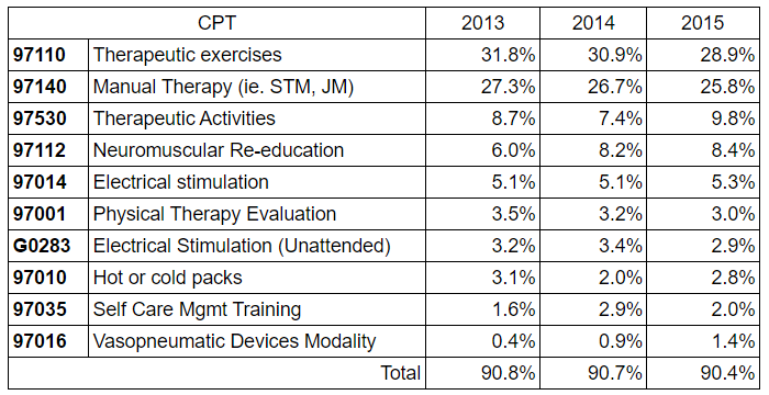 Top 10 physical therapy CPT codes
