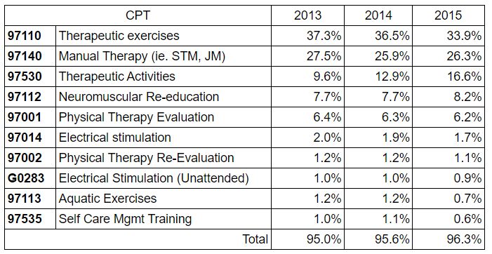 Compare the top 10 CPT codes for Physical Therapists.